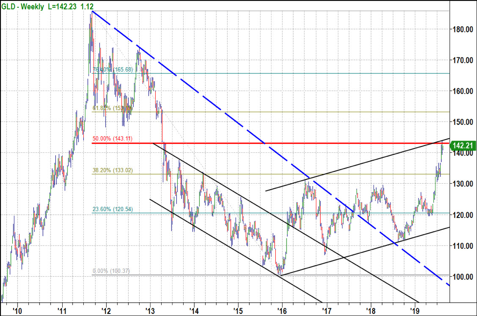 gold price chart gold at 50 percent fibonacci retracement resistance august