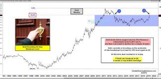 gold price major breakout fibonacci level chart analysis august 21