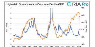 high yield spreads versus corporate debt to GDP chart history investing news august 1