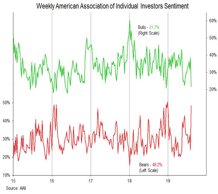investor sentiment polls bears rising bearish month august year 2019