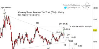 japanese yen currency forecast lower elliott wave chart image august year 2019
