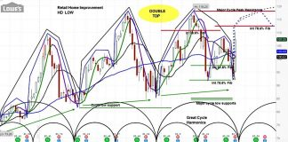 lowes stock investor research double top pattern chart low image august 26