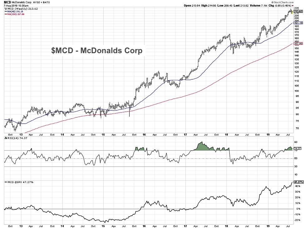 mcdonalds stock mcd buy rating analysis top restaurant stocks bullish august 8