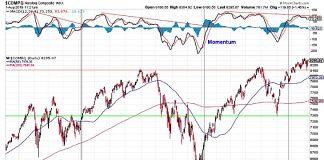 nasdaq composite bearish chart image analysis august investing