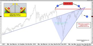 nyse composite double top bearish stock market correction chart analysis - august