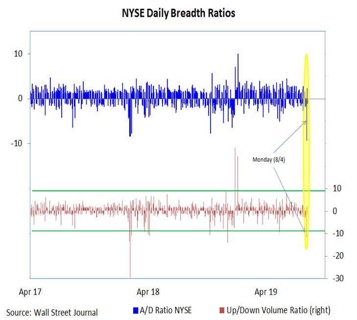 nyse composite stock market breadth analysis month august bearish