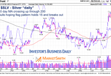 silver etf slv price analysis flag pattern bullish chart image