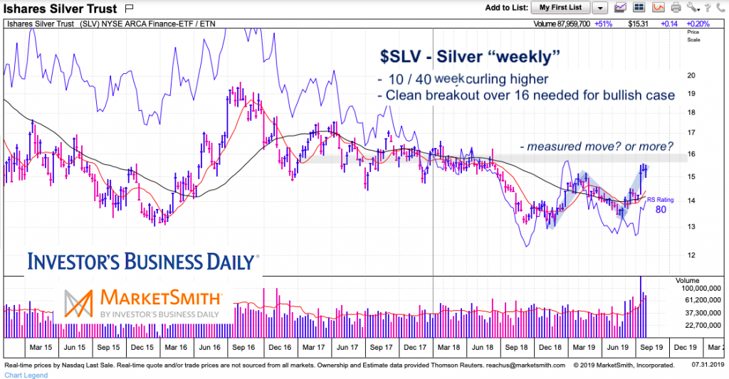silver etf slv price analysis new bull market chart image