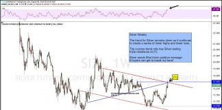 silver futures price breakout trading august chart analysis image