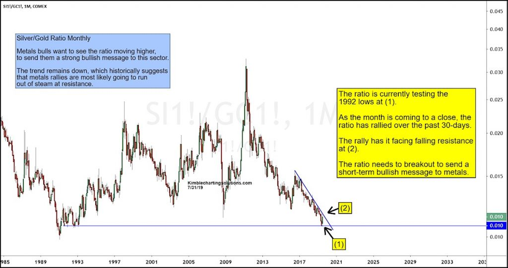 silver gold ratio breakout price resistance new bull market analysis chart august