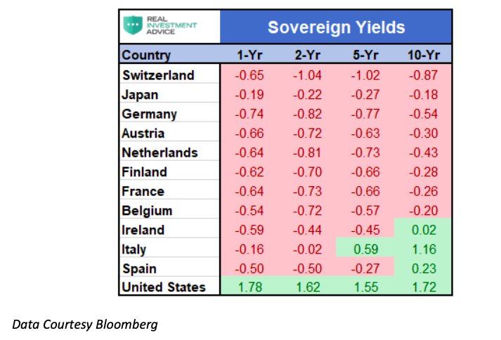 sovereign bond yields by country negative interest rates highlighted
