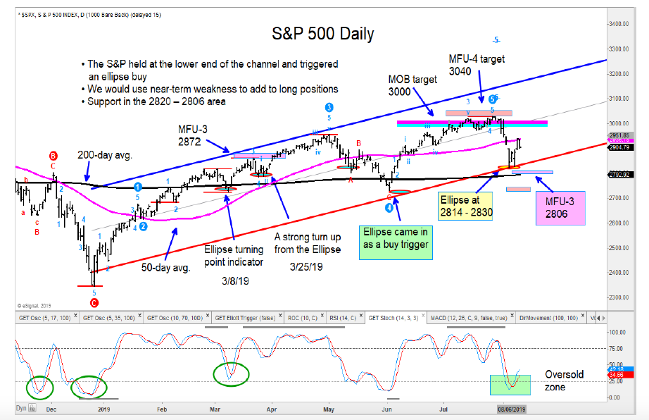 s&p 500 index bullish reversal higher price targets upside rally august 13 investing image
