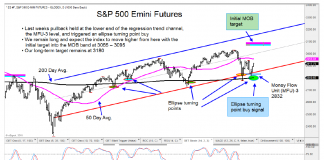 s&p 500 futures chart image upside price targets analysis august