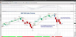 s&p 500 futures correction stock market trading outlook august 15