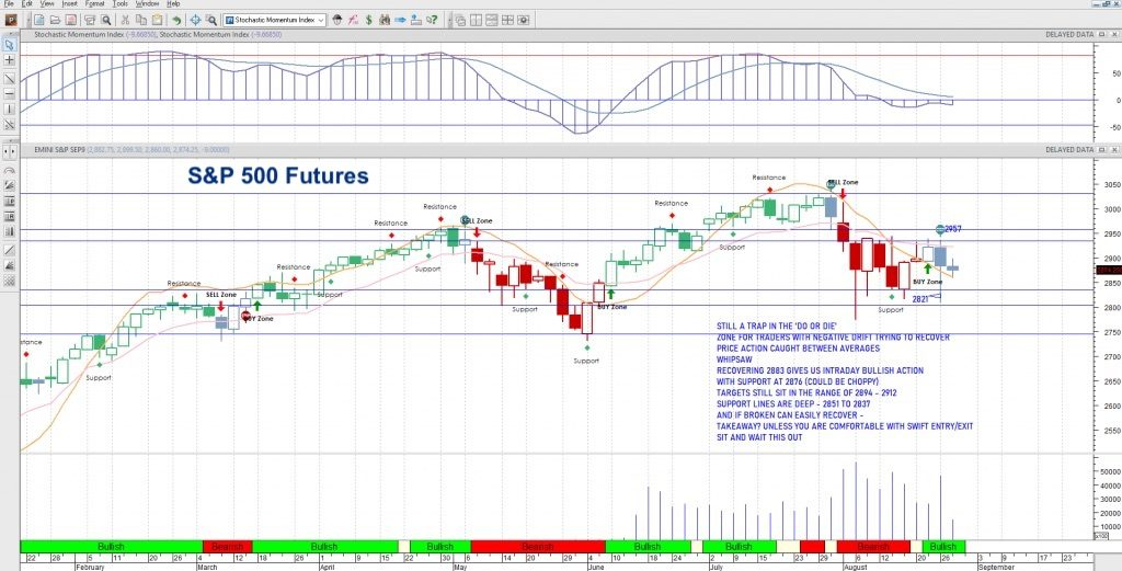 s&p 500 futures day trading august 28 price chart analysis news image
