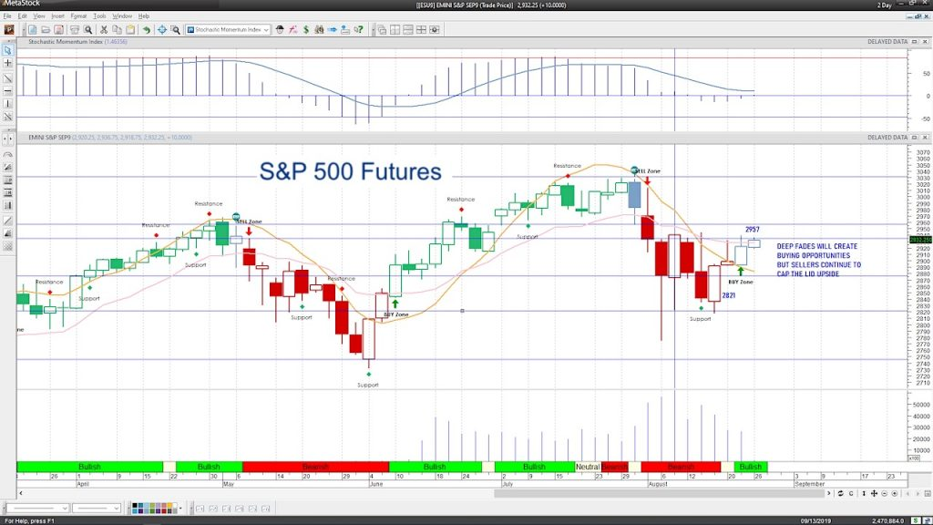s&p 500 futures trading august 23 federal reserve powell economy risks image
