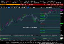 s&p 500 futures trading bearish correction analysis chart image august 2