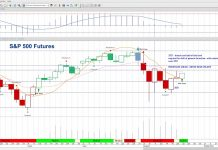 s&p 500 index futures trading price resistance targets wednesday august 21