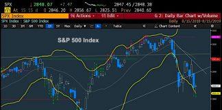 s&p 500 index price analysis stock market correction chart week august 16