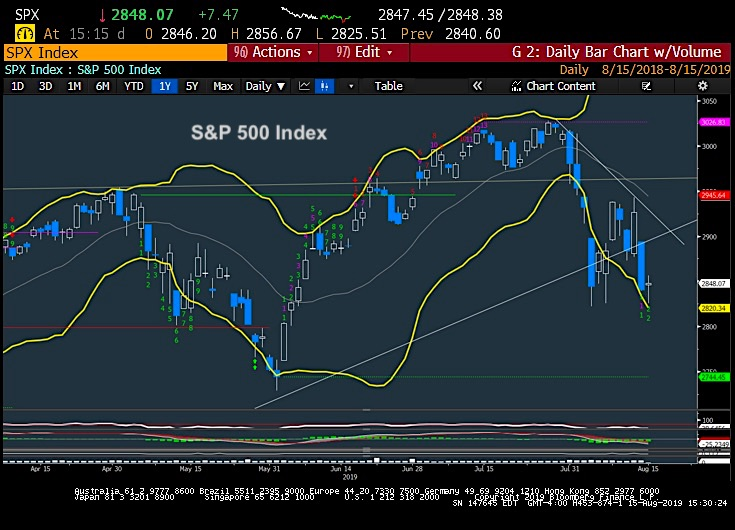 s&p 500 index price analysis stock market correction chart week august 16