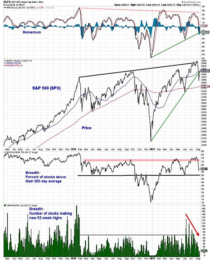 s&p 500 index price correction analysis bearish week august 12
