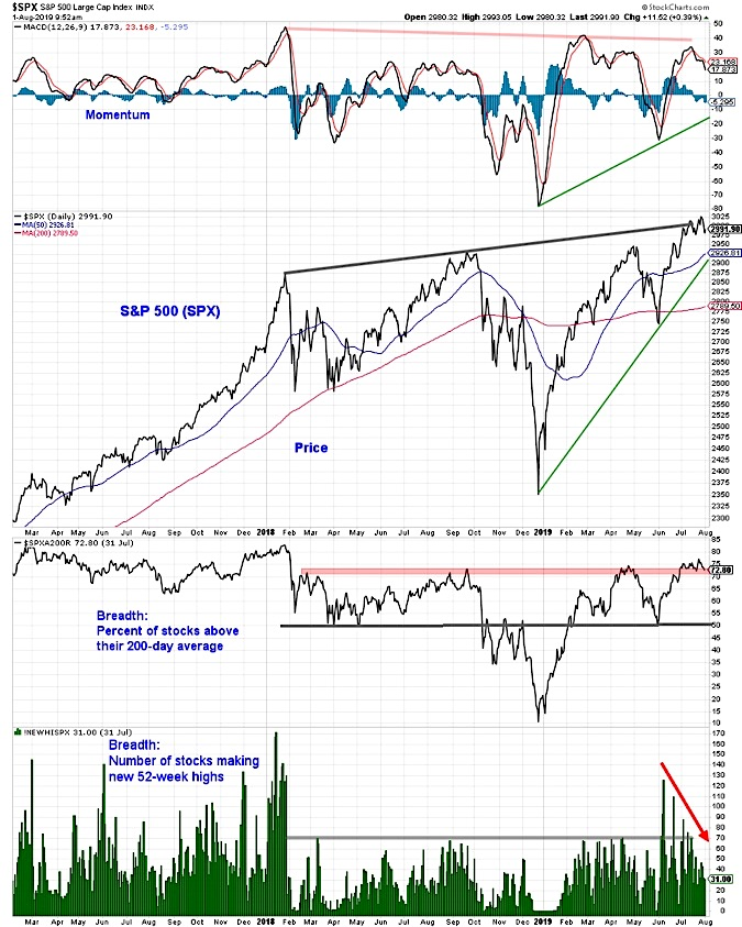 s&p 500 index technical analysis august market correction probability image