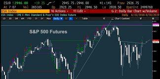 s&p 500 rally higher august 30 bullish breakout char image investors