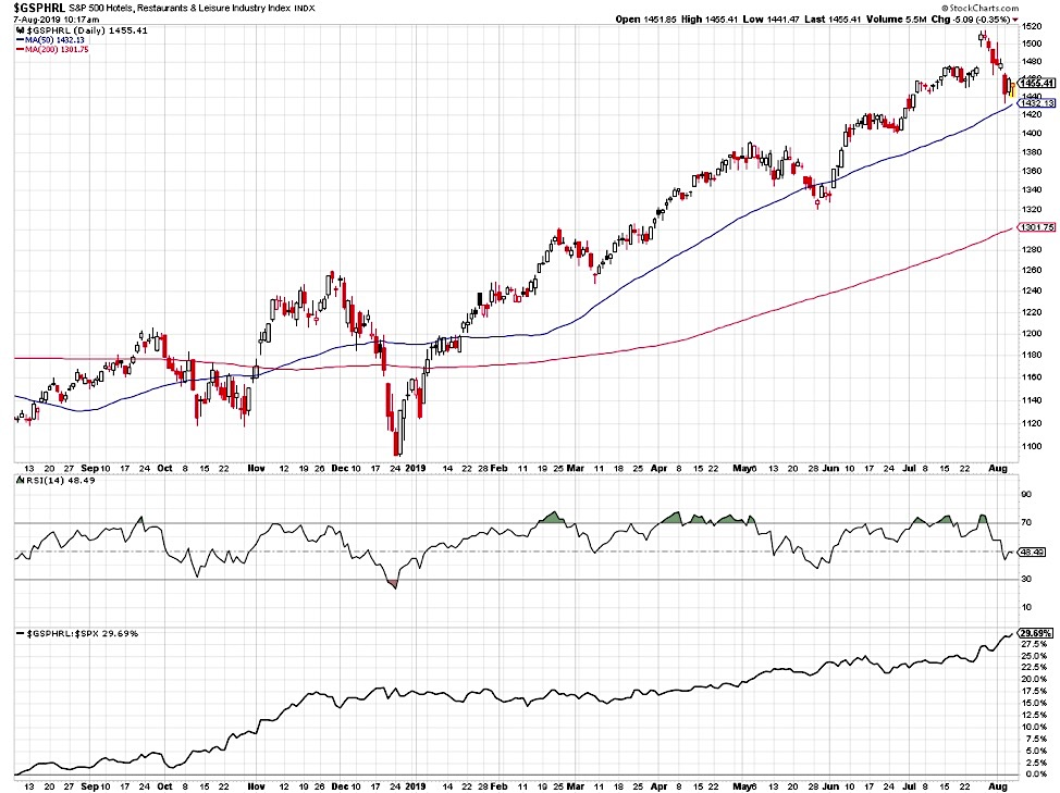 s&p 500 restaurant industry index buy price support analysis august 8