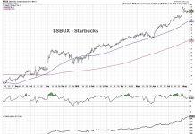starbucks stock sbux buy rating analysis top restaurant stocks august 8