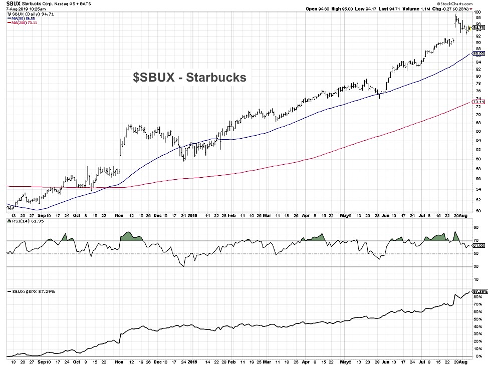 starbucks stock sbux buy rating analysis top restaurant stocks august 8