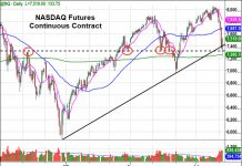 stock market correction chart nasdaq futures august 7