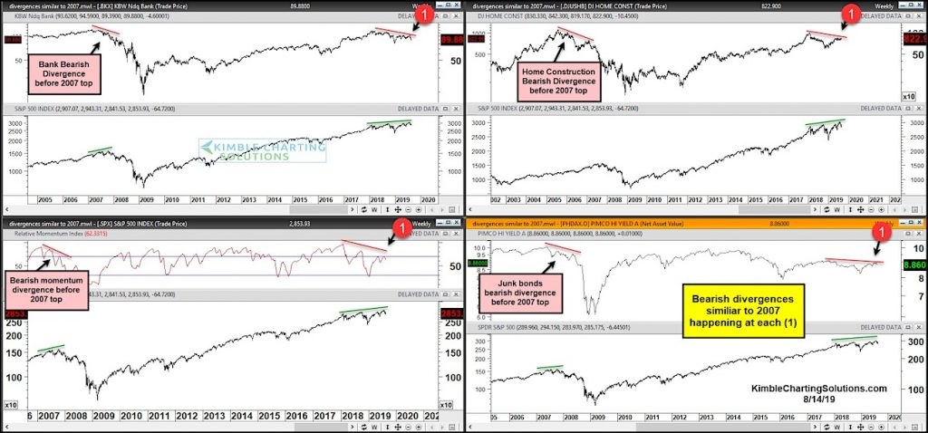stock market correction year 2019 bearish divergences similar to year 2007 2008 financial crash