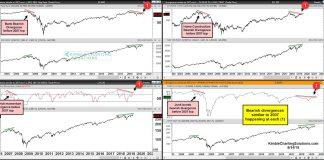 stock market correction year 2019 bearish divergences similar to year 2007 2008 financial crash