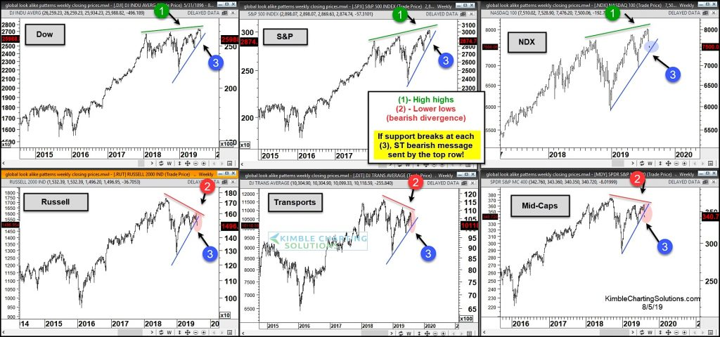stock market major top chart analysis august 2019