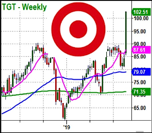 target stock forecast tgt chart higher bullish upgrade august 22