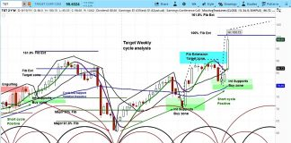 target stock research tgt upgrade higher price target bullish chart image august