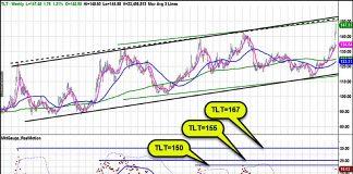 tlt 20 year treasury bonds price target peak chart image investors