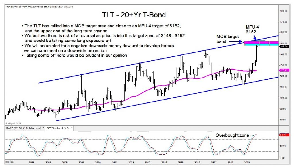 tlt treasury bonds etc price targets top peak analysis chart image august 16