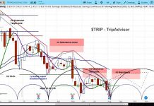 trip advisor stock research buy rating bullish outlook chart image august 9