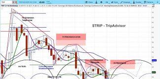 trip advisor stock research buy rating bullish outlook chart image august 9