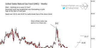united states natural gas fund etf png elliott wave bottom august image