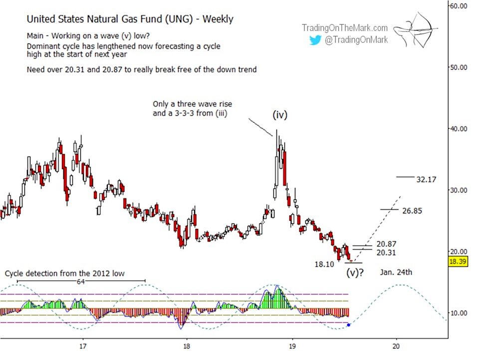 Natural Gas ETF (UNG) Looks Like Long-Term Buy - See It Market