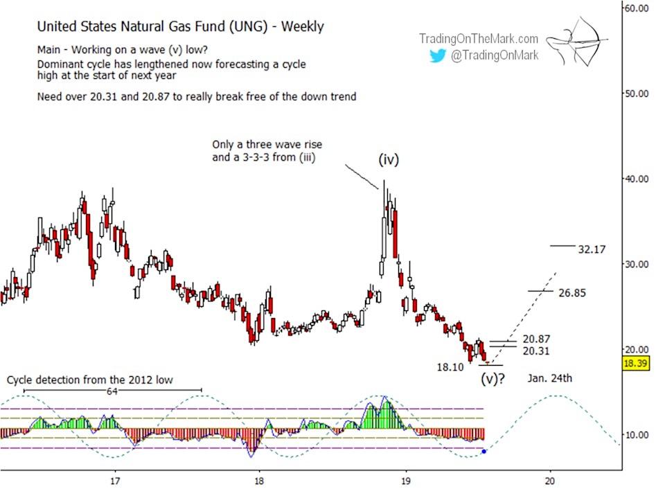 united states natural gas fund etf png elliott wave bottom august image