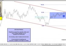 us dollar index breakout new bull market higher currency analysis image