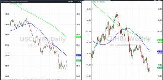 usci commodities etf price analysis bearish chart august 28