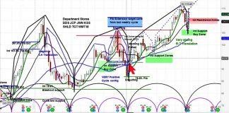 walmart wmt stock research investing bullish higher outlook august