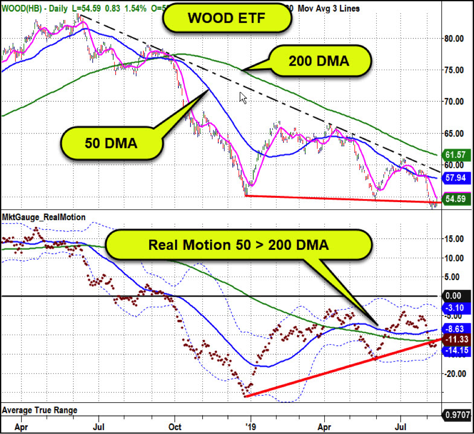 wood etf bullish breakout falling wedge pattern chart image