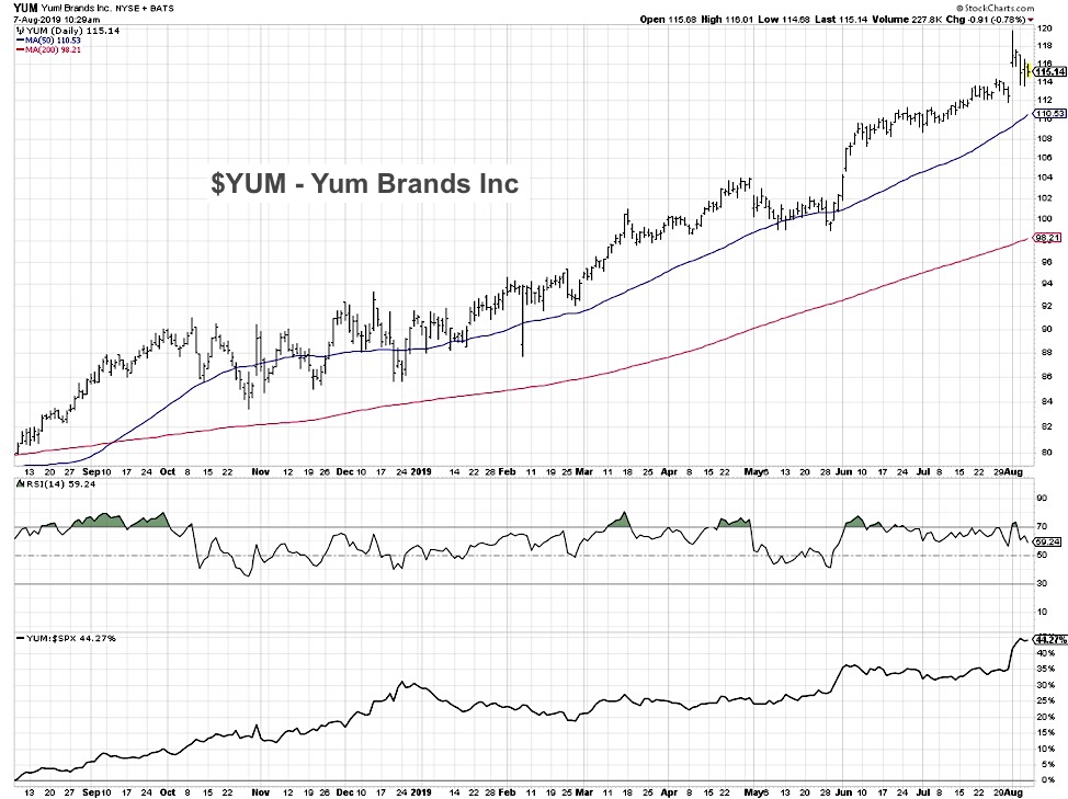 yum stock buy rating analysis top restaurant stocks bullish august 8