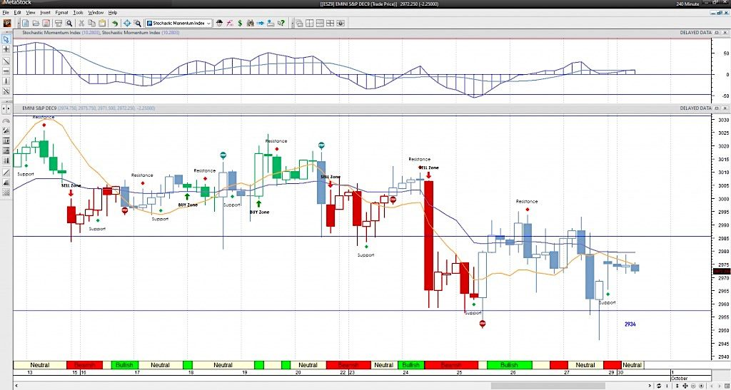 s&p 500 futures trading bar chart price support levels analysis september 30