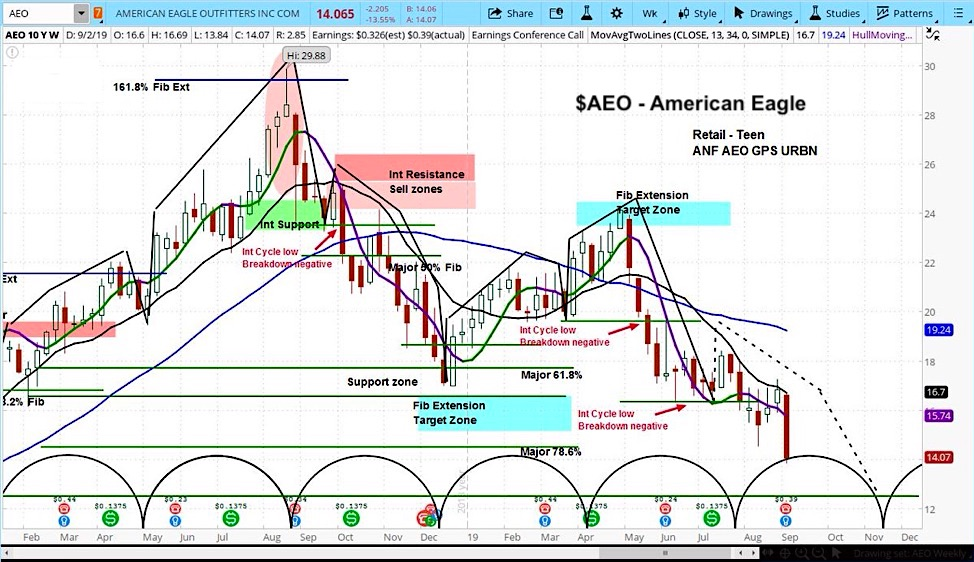 aeo stock american eagle forecast investing outlook chart image bearish decline